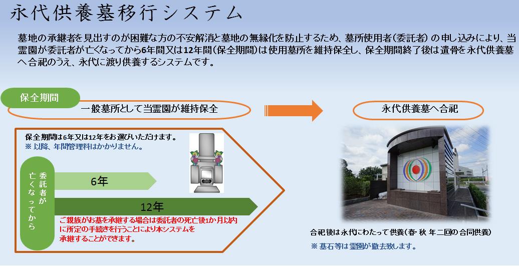 駅前霊園美南 永代供養システム